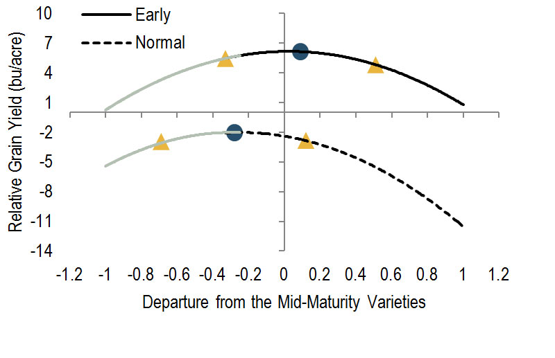 Interaction between soybean varietal maturity across 4 site-years in the central region.