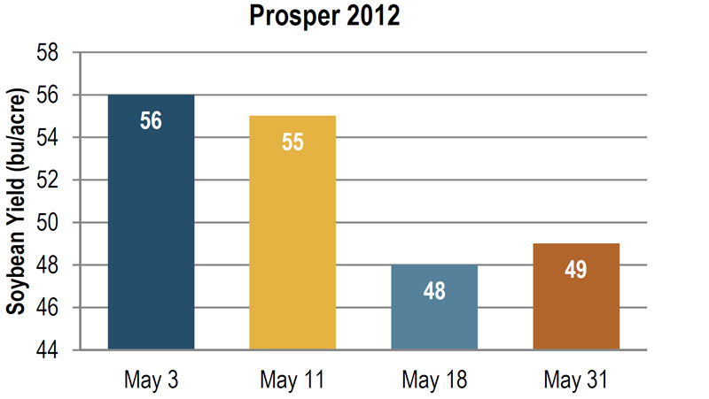 Soybean yield at Prosper in 2012, as influenced by planting date.