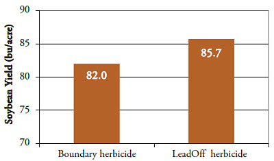 Soybean yield associated with preemergence herbicides.