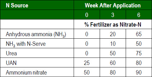 Amount of nitrogen fertilizer in the nitrate-N form 0, 3 and 6 weeks after application for corn.