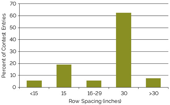 Chart showing row spacing of entries in the NSP Yield Contest, 2012-2017.