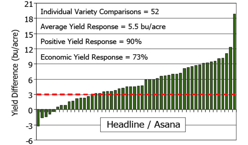 Yield response of soybean to Headline® and Asana® applied at the  R3 growth stage