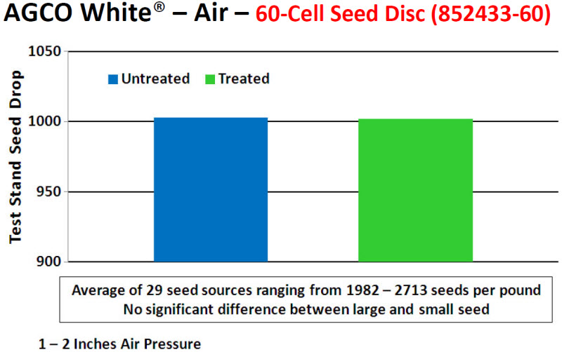 AGCO White® - Air - 60-Cell Seed Disc (852433-60)
