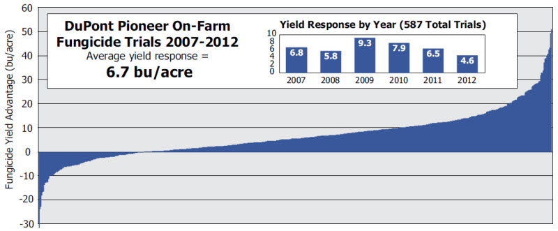 Corn yield response to foliar fungicide application in 587 DuPont Pioneer on-farm trials 2007 to 2012.