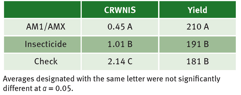 Corn rootworm injury and corn yield of AM1/AMX products, non-CRW corn with a soil-applied insecticide, and an unprotected check.