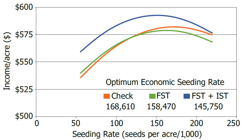 Chart showing optimum economic soybean seeding rates for early planting dates influenced by seed treatments in a 3-year study.
