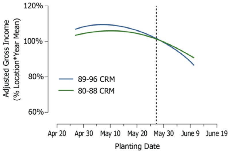 Profitability of Mid-Maturity vs. Early Maturity Hybrids
