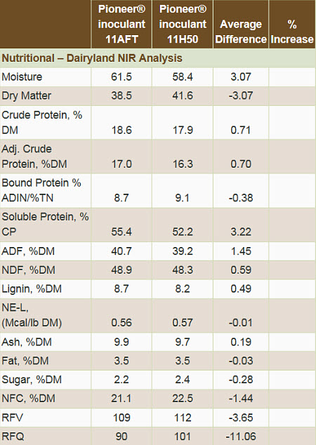 Nutritional - Dairyland NIR Analysis