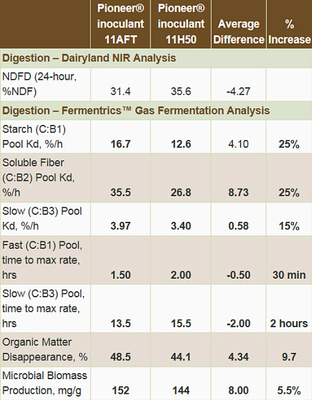 Digestion - Dairyland NIR Analysis. Digestion - Fermentrics Gas Fermentation Analysis