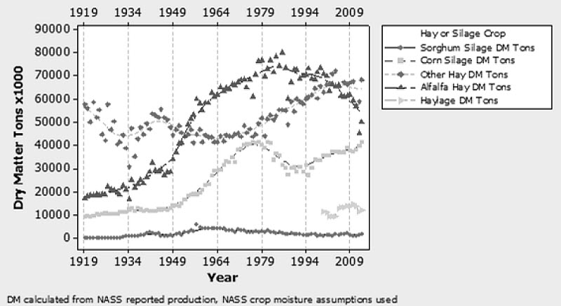 U.S. Forage Dry Matter Production 1919-2013.