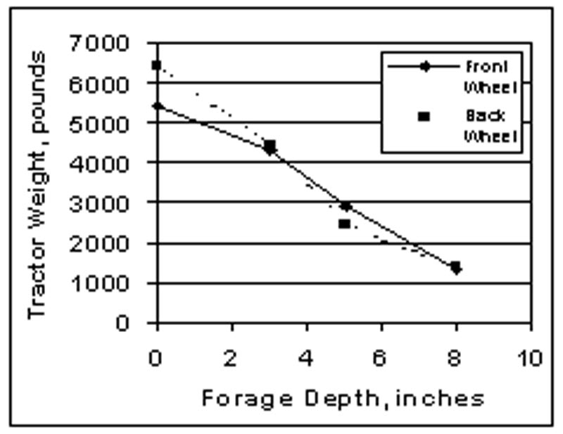 Chart: Tractor weight measured against forage depth.