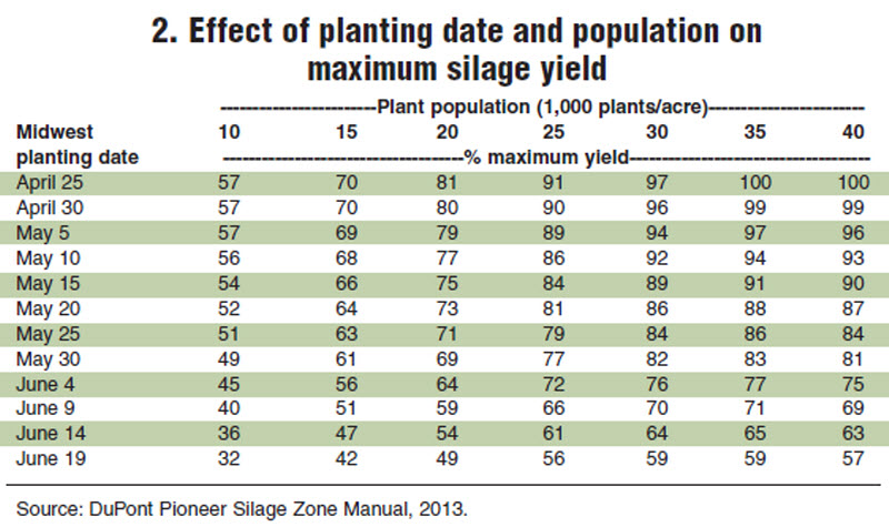 Effect of planting date and population on maximum corn silage yield.
