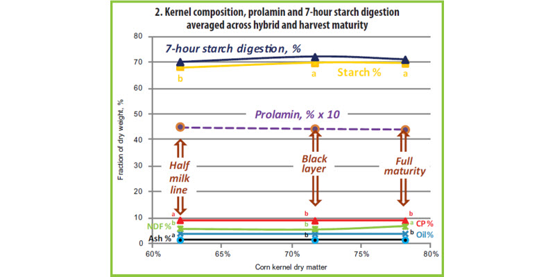 Figure 2. Kernel composition, prolamin and 7-hour starch digestion.