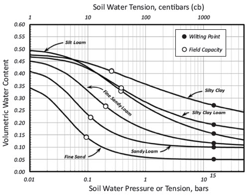 e63191479f7 Chart  water release curves for 6 soil textures.