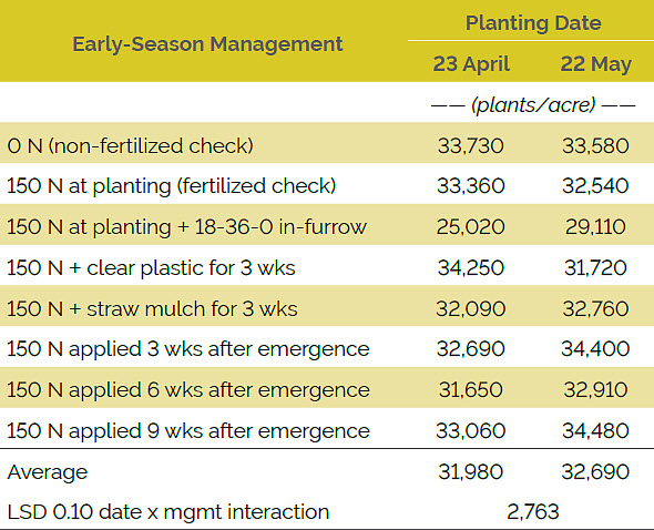 Table showing the effect of early-season management at two planting dates on plant population averaged over hybrids, 2015.