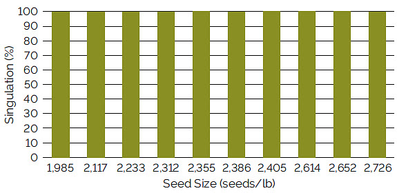 Chart showing singulation using a John Deere vacuum meter for soybean seed ranging from 1,985 to 2,726 seeds/lb.