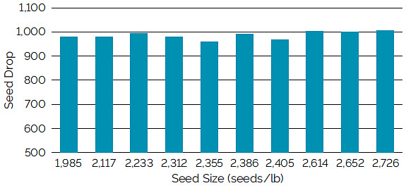 Chart showing seed drop using a Kinze brush meter with a 60-cell plate for soybean seed ranging from 1,985 to 2,726 seeds/lb.