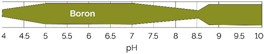 Chart showing relative availability of boron by soil pH.