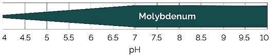 Chart showing relative availability of molybdenum by soil pH.