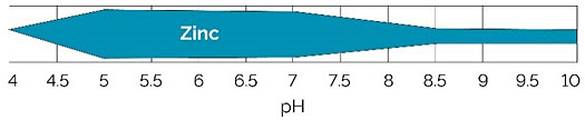 Chart showing relative availability of zinc by soil pH.