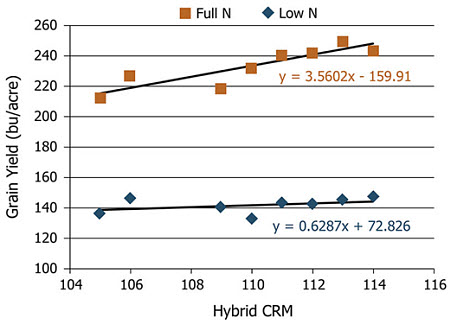 Average grain yield by hybrid CRM with a low rate and full rate of applied N (2014).