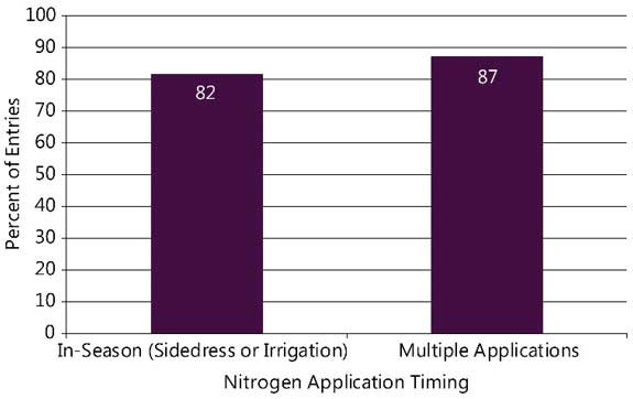 Chart showing nitrogen management programs of NCGA yield contest entries exceeding 300 bu/acre, 2013-2017.