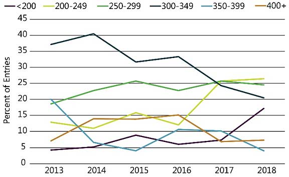 Chart showing nitrogen rates (total lbs/acre N applied) of NCGA yield contest entries exceeding 300 bu/acre, 2013-2017.