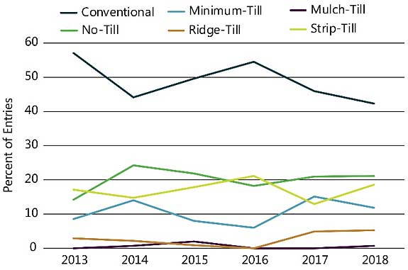 Chart showing tillage practices in NCGA National Corn Yield Contest entries exceeding 300 bu/acre, 2013-2018.