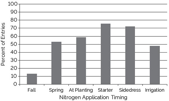 Chart showing nitrogen fertilizer application timing of NCGA yield contest entries exceeding 300 bu/acre, 2013-2017.