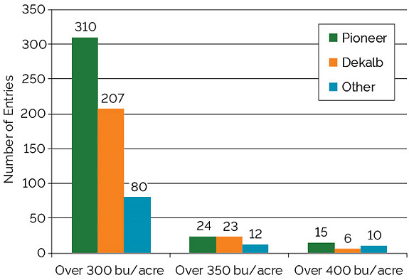 Chart showing seed brand planted in National Corn Yield Contest entries exceeding 300, 350, and 400 bu/acre, 2013-2017.