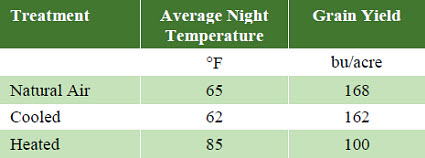 Effect of night temperature from silking through physiological maturity on corn yields.