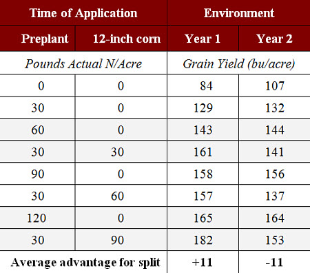 Corn yield as affected by method of N application on fine-textured glacial-till soils.