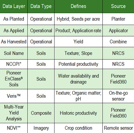 Examples of data layers that can be incorporated into analysis of on-farm trials using Pioneer Field360 services.