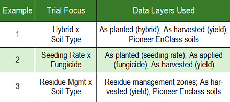 Pioneer EnClass Soils descriptions.
