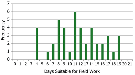 Number of days suitable for fieldwork in Illinois.