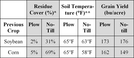 Influence of previous crop and tillage on residue cover, soil temperature, and corn grain yield.