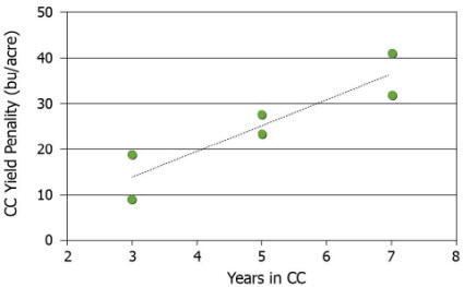 Relationship between years in CC and the CC yield penalty.