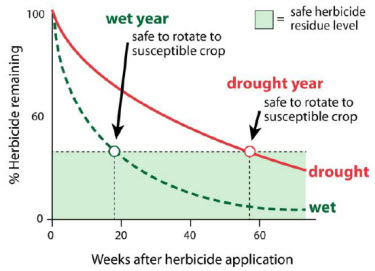 Chart: soil moisture effect on herbicide persis-tence