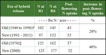Nitrogen uptake timing and quantities for old and new hybrids.