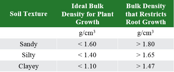 This is a table showing the general relationship of soil bulk density to root growth based on soil texture.