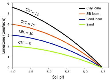 Managing Soil PH For Crop Production - Us soil buffering capacity limestone map