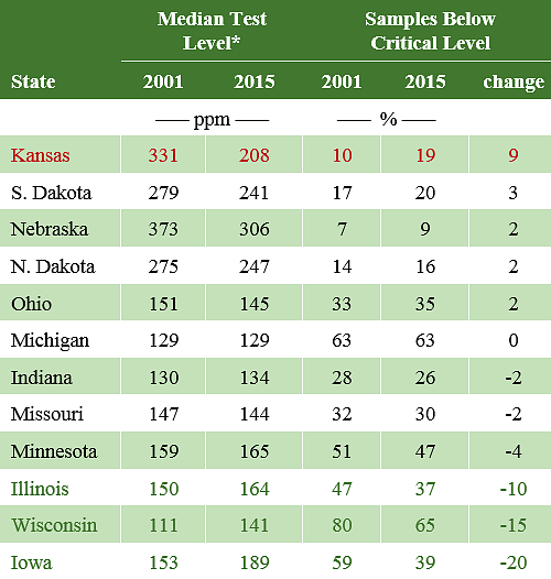 This table shows potassium median test levels and percent of samples below critical levels in International Plant Nutrition Institute (IPNI) surveys conducted in 2001 and 2015.