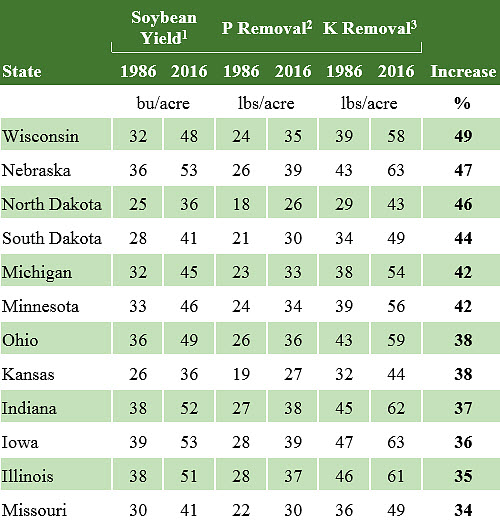 This table shows average soybean yield and calculated crop removal of phosphorus and potassium for select soybean-producing states in 1986 and 2016, and percent increase over the 30-year period.