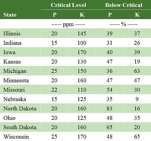 This table shows critical levels for phosphorus and potassium and percent of samples testing below critical levels for major crops in a 2015 International Plant Nutrition Institute (IPNI) survey.