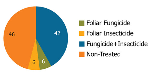 Frequency of use of foliar fungicide and foliar insecticide in high yield soybean entries.