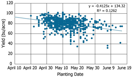 Soybean yield by planting date of high yield soybean entries.