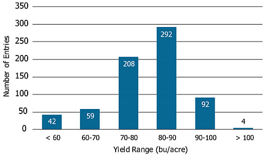 Yield range of high yield soybean entries, 2013-2016.