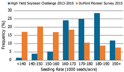 Seeding rate distribution on entries in the high yield soybean challenge (2013-2016) and by percent of soybean acres planted in the Western U.S.