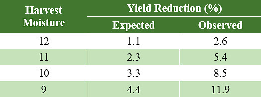 This is a chart showing expected and observed soybean yield reduction associated with sub-optimum grain moisture at harvest.