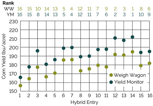 This chart shows an example of an on-farm trial location in which the ranking of entries by the yield monitor was highly accurate but the yield estimates were inaccurate.